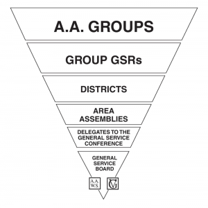 AA+General+Service+Conference+Structure